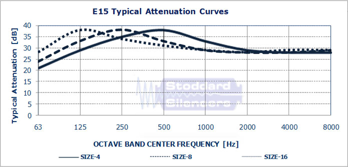 E15 Typical Attenuation Curves