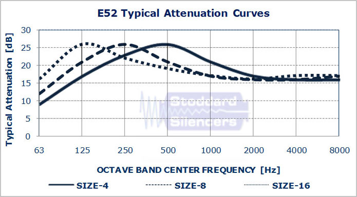 E52 Typical Attenuation Curves